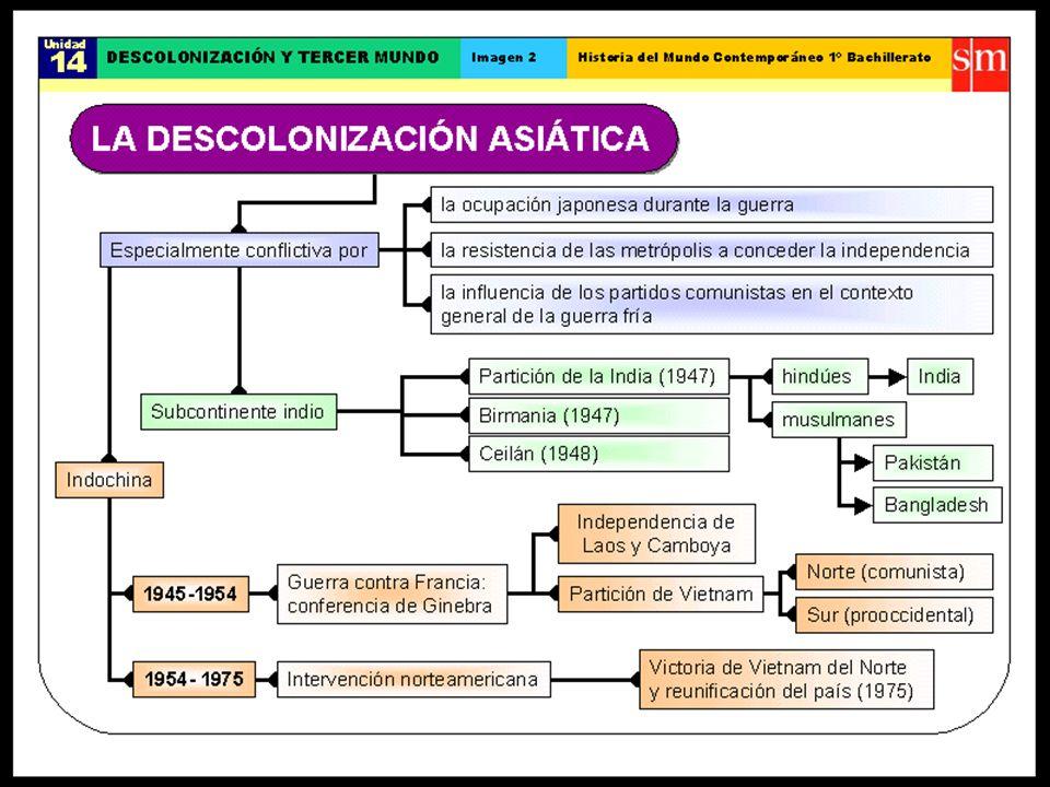 Latinoamérica en la segunda mitad del siglo XX Agosto 2011 Reconocer las características de las dictaduras latinoamericanas y los proceso de transiciones democráticas