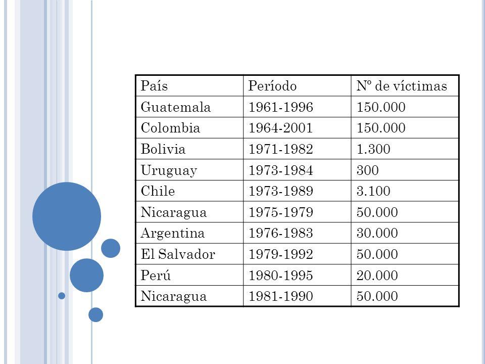 PaísPeríodoNº de víctimas Guatemala1961-1996150.000 Colombia1964-2001150.000 Bolivia1971-19821.300 Uruguay1973-1984300 Chile1973-19893.100 Nicaragua19