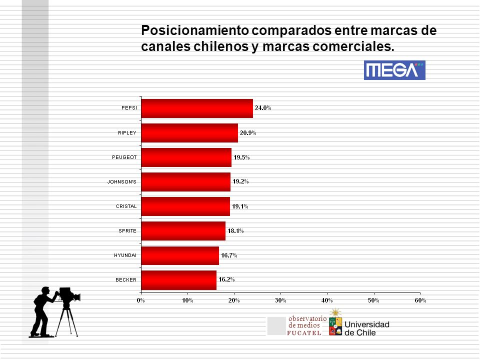 Posicionamiento comparados entre marcas de canales chilenos y marcas comerciales.