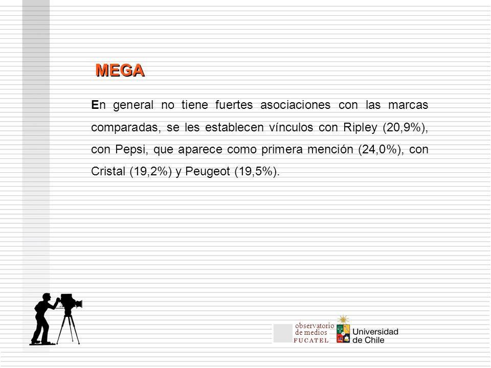 En general no tiene fuertes asociaciones con las marcas comparadas, se les establecen vínculos con Ripley (20,9%), con Pepsi, que aparece como primera mención (24,0%), con Cristal (19,2%) y Peugeot (19,5%).