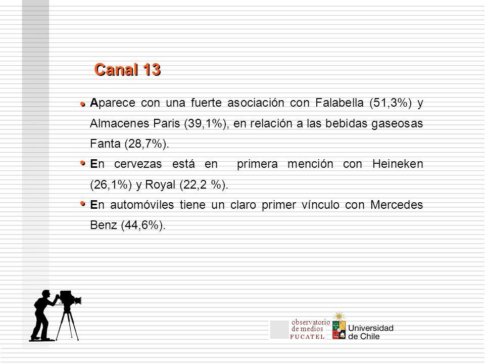 Aparece con una fuerte asociación con Falabella (51,3%) y Almacenes Paris (39,1%), en relación a las bebidas gaseosas Fanta (28,7%).