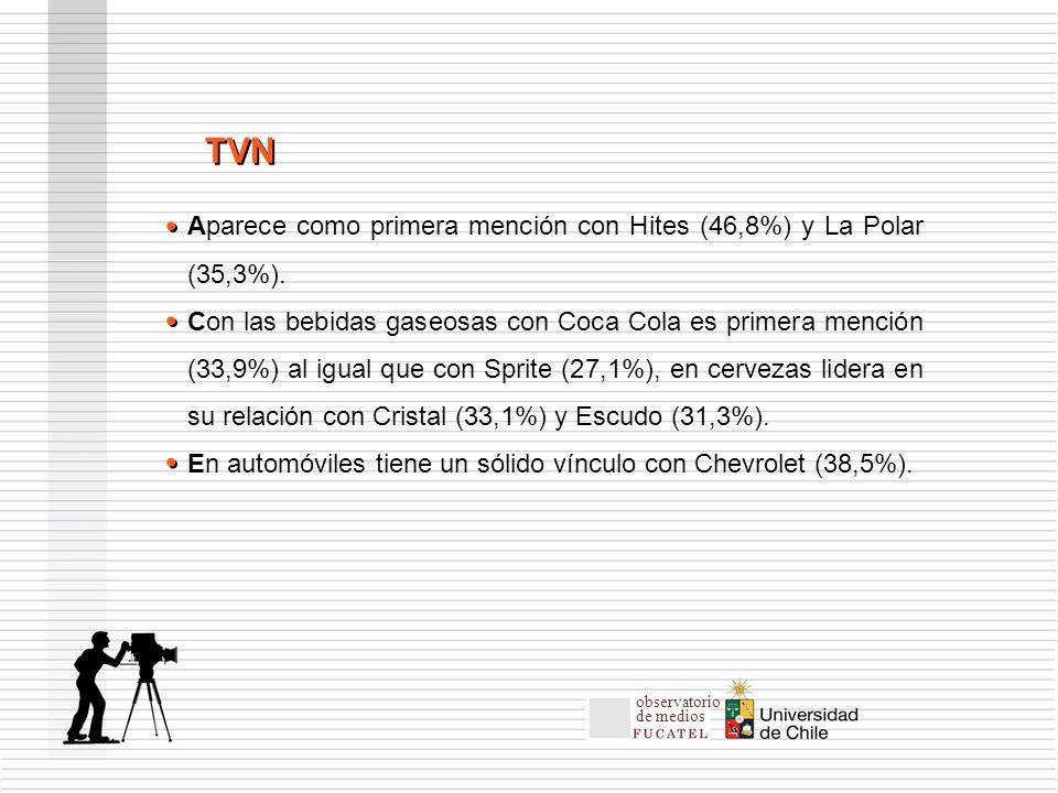 Aparece como primera mención con Hites (46,8%) y La Polar (35,3%).