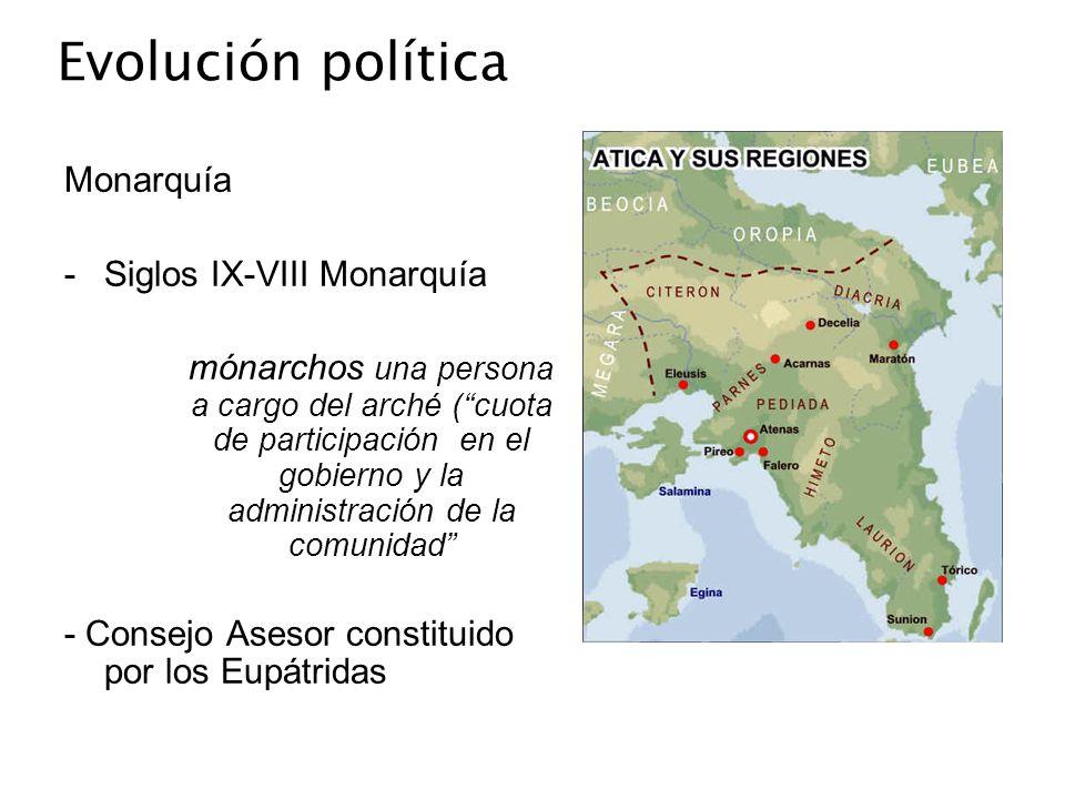 Evolución política Monarquía -Siglos IX-VIII Monarquía mónarchos una persona a cargo del arché (cuota de participación en el gobierno y la administrac