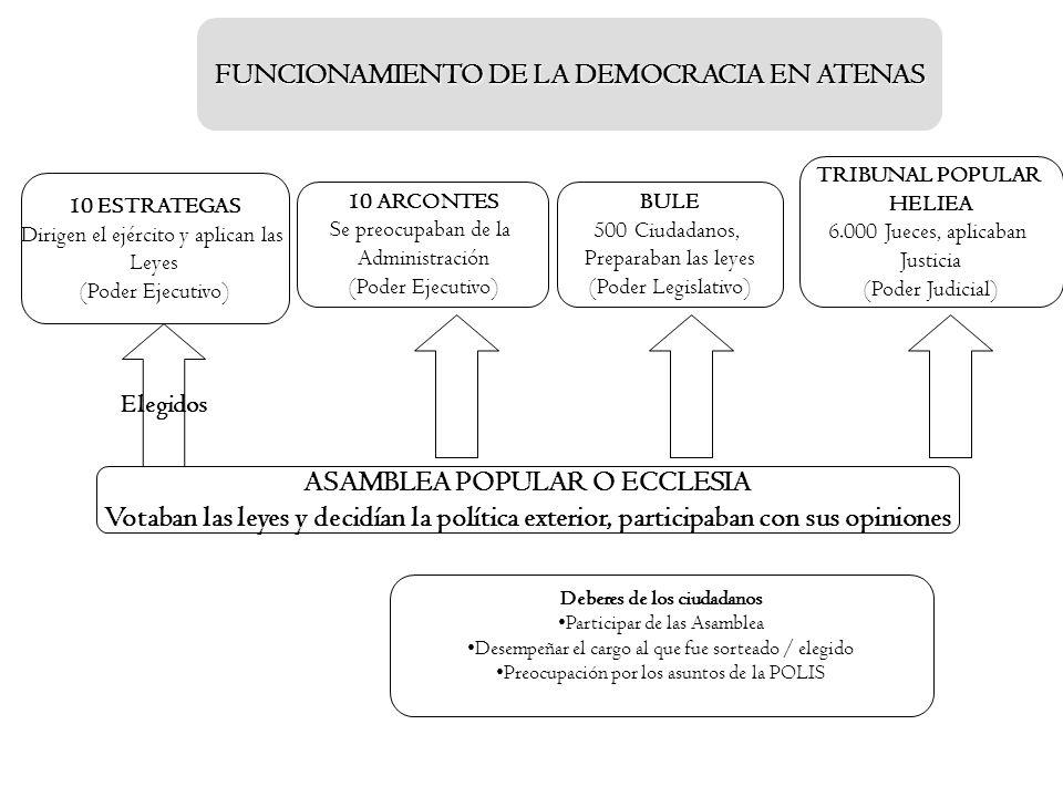 FUNCIONAMIENTO DE LA DEMOCRACIA EN ATENAS 10 ESTRATEGAS Dirigen el ejército y aplican las Leyes (Poder Ejecutivo) TRIBUNAL POPULAR HELIEA 6.000 Jueces