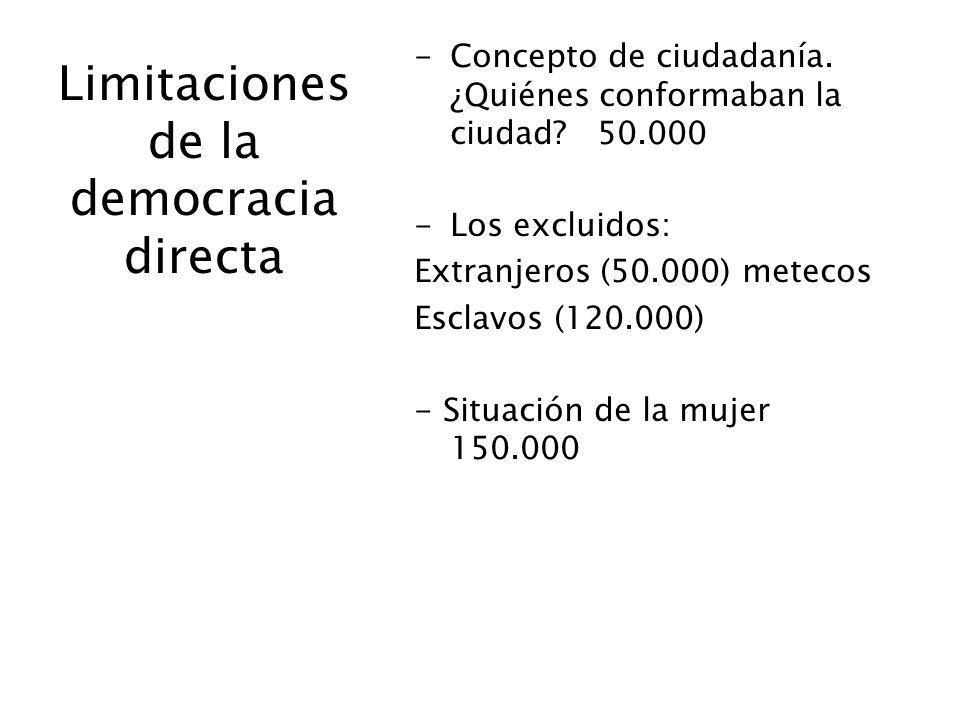 Limitaciones de la democracia directa -Concepto de ciudadanía. ¿Quiénes conformaban la ciudad? 50.000 -Los excluidos: Extranjeros (50.000) metecos Esc