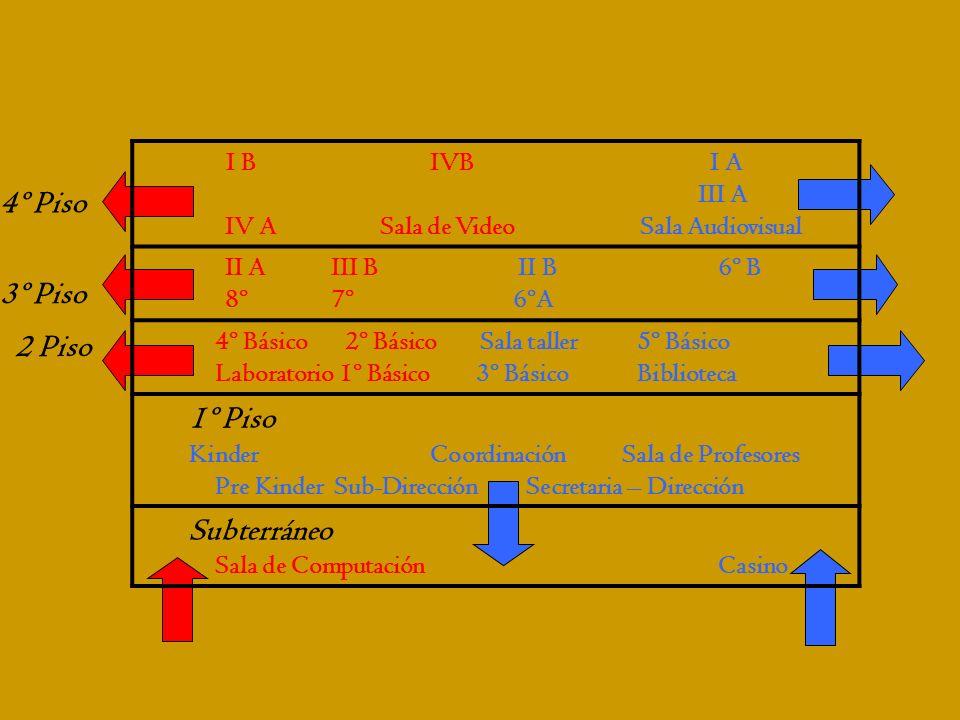 4º Piso 3º Piso 2 Piso I BIVB I A III A IV A Sala de Video Sala Audiovisual II AIII B II B6º B 8º7º 6ºA 4º Básico 2º Básico Sala taller 5º Básico Labo