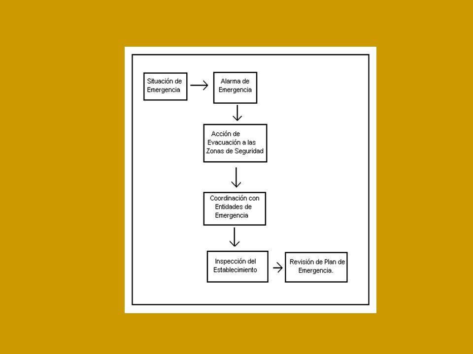 Recomendaciones generales en caso de Sismo Durante el sismo Conserve la calma y controle los brotes de pánico que se puedan generar.