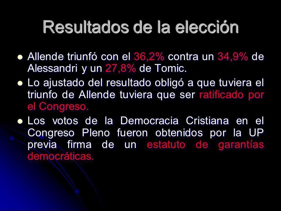Resultados de la elección Allende triunfó con el 36,2% contra un 34,9% de Alessandri y un 27,8% de Tomic. Allende triunfó con el 36,2% contra un 34,9%