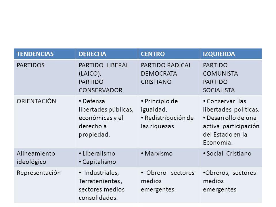 TENDENCIASDERECHACENTROIZQUIERDA PARTIDOSPARTIDO LIBERAL (LAICO). PARTIDO CONSERVADOR PARTIDO RADICAL DEMOCRATA CRISTIANO PARTIDO COMUNISTA PARTIDO SO
