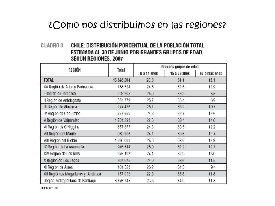 ¿Cómo nos distribuimos en las regiones?