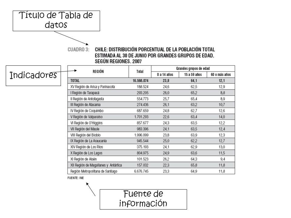 Título de Tabla de datos Indicadores Fuente de información