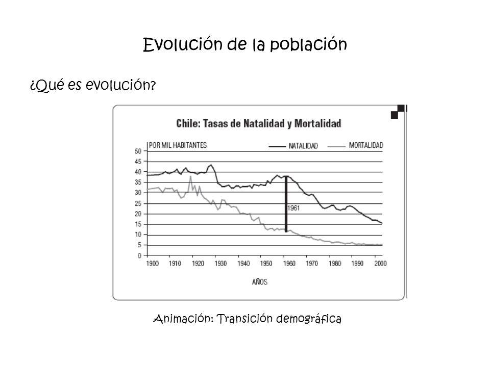 Evolución de la población ¿Qué es evolución? Animación: Transición demográfica