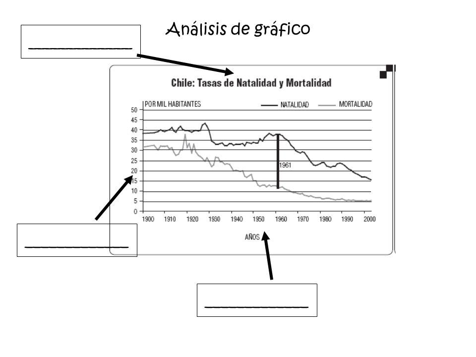 Análisis de gráfico _____________