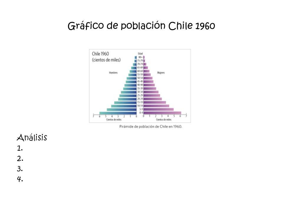 Gráfico de población Chile 1960 Análisis 1. 2. 3. 4.