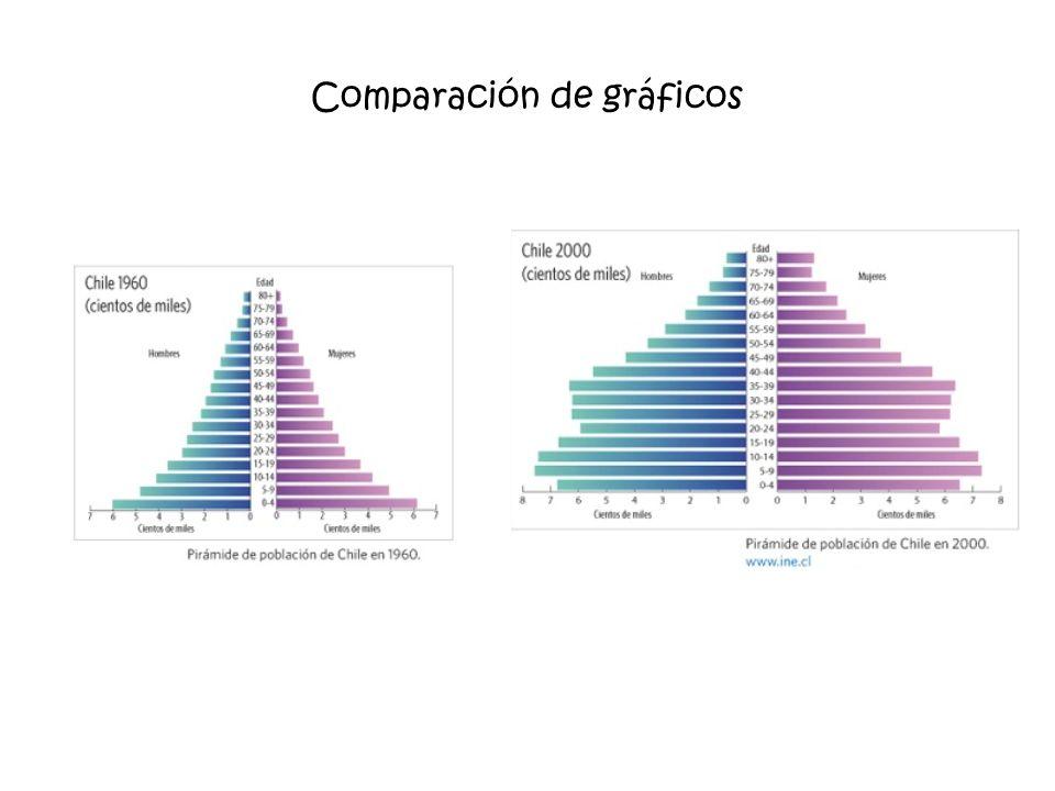 Comparación de gráficos