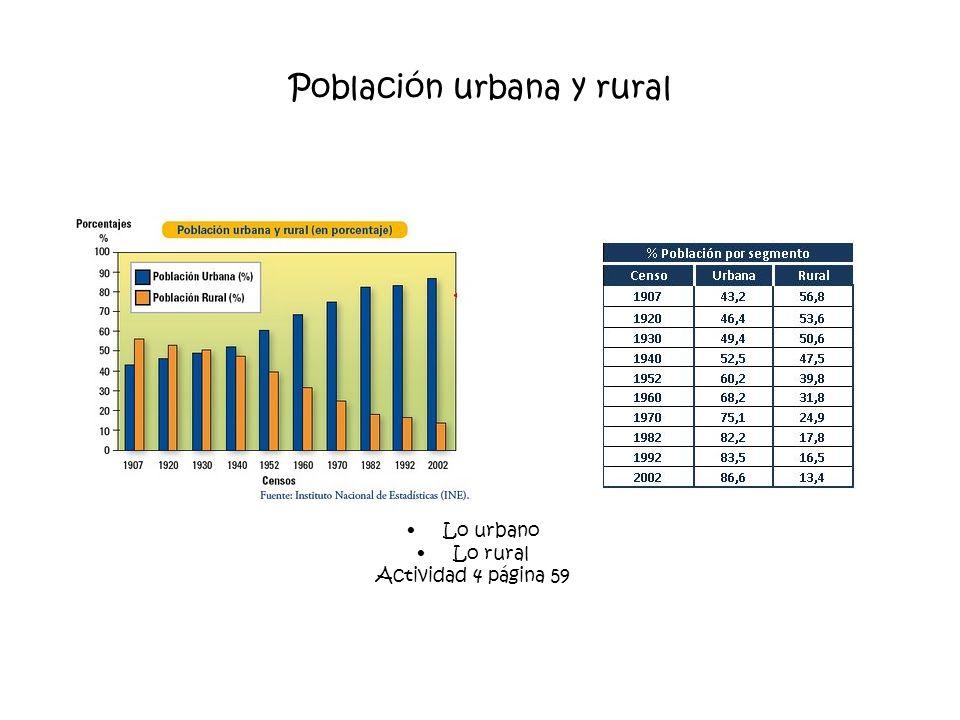 Población urbana y rural Lo urbano Lo rural Actividad 4 página 59