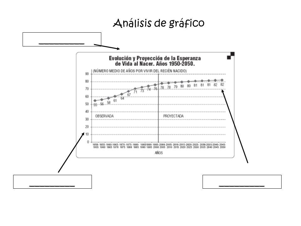 Análisis de gráfico _________