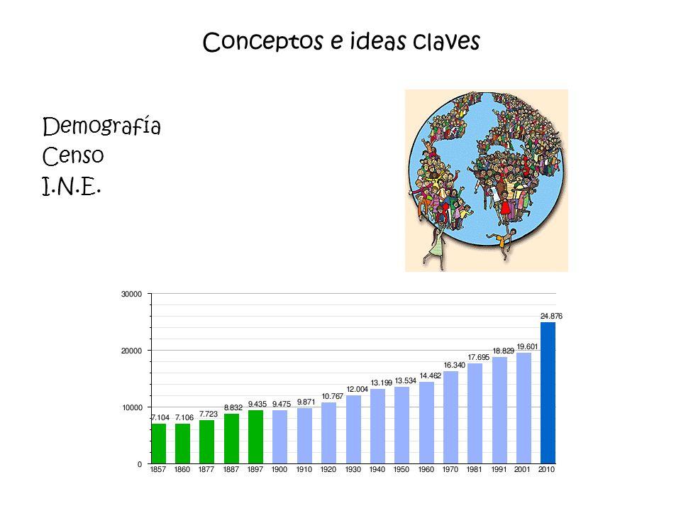 Conceptos e ideas claves Demografía Censo I.N.E.