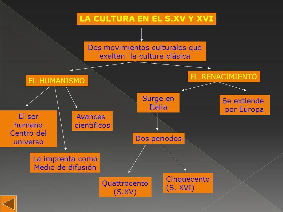 LA CULTURA EN EL S.XV Y XVI LA CULTURA EN EL S.XV Y XVI Dos movimientos culturales que exaltan la cultura clásica EL HUMANISMO El ser humano Centro de