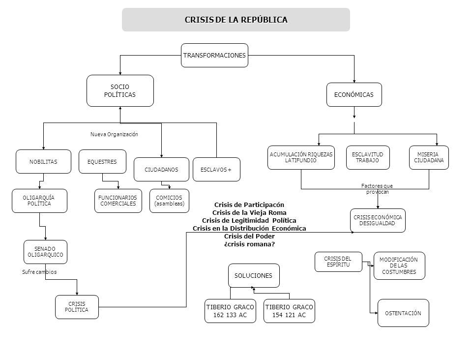 TRANSFORMACIONES NOBILITAS ECONÓMICAS SOCIO POLÍTICAS OLIGARQUÍA POLÍTICA CIUDADANOS SENADO OLIGARQUICO CRISIS POLÍTICA COMICIOS (asambleas) ESCLAVOS