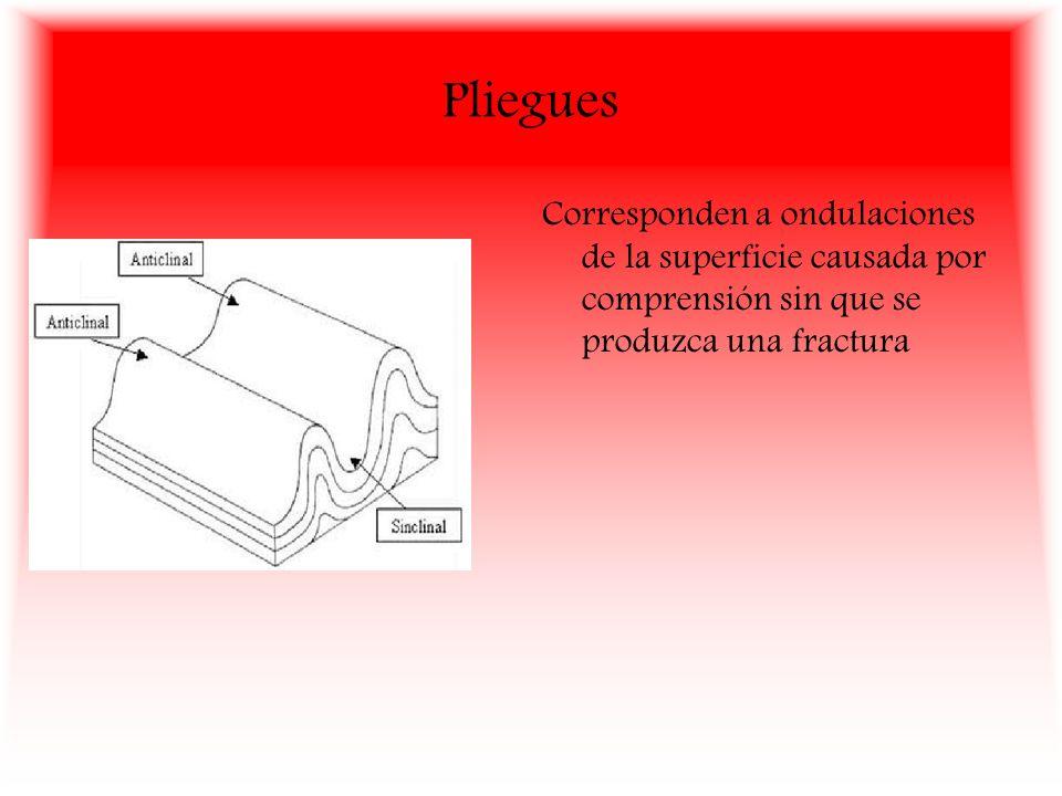 Pliegues Corresponden a ondulaciones de la superficie causada por comprensión sin que se produzca una fractura