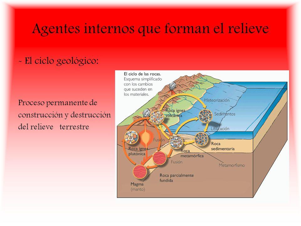 Agentes internos que forman el relieve - El ciclo geológico: Proceso permanente de construcción y destrucción del relieve terrestre