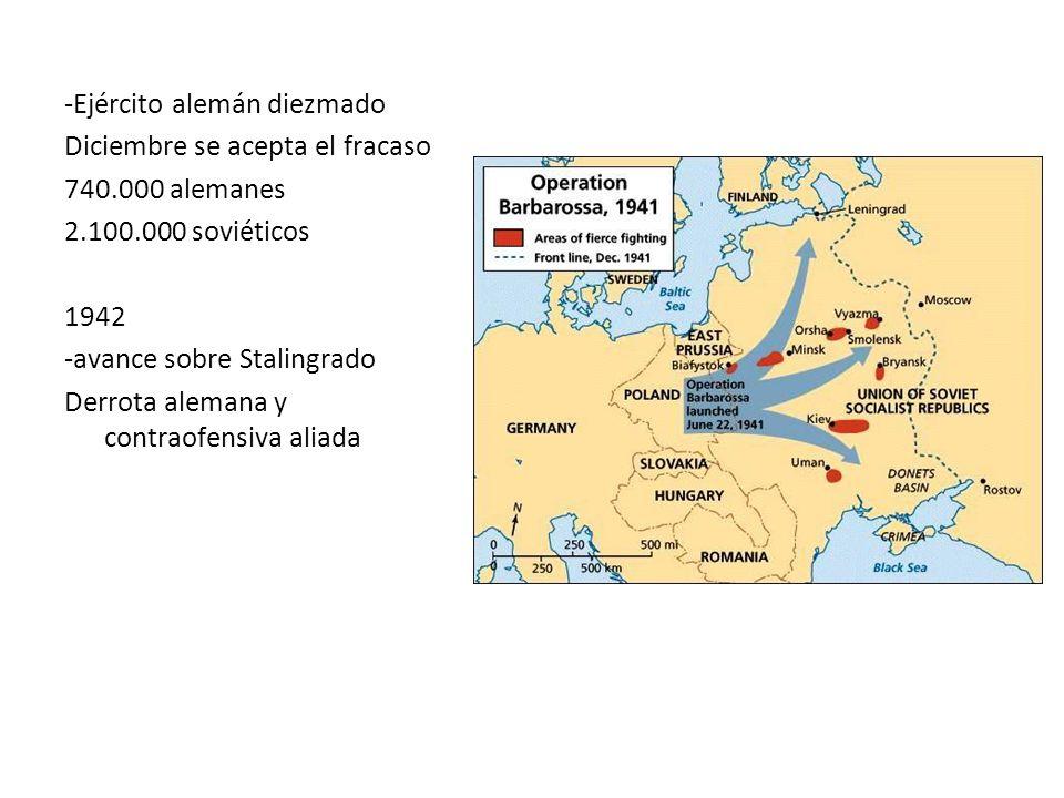 -Ejército alemán diezmado Diciembre se acepta el fracaso 740.000 alemanes 2.100.000 soviéticos 1942 -avance sobre Stalingrado Derrota alemana y contra