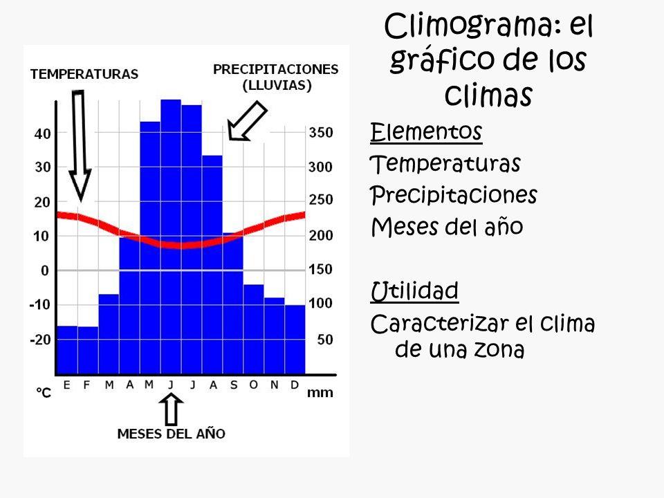 Climograma: el gráfico de los climas Elementos Temperaturas Precipitaciones Meses del año Utilidad Caracterizar el clima de una zona