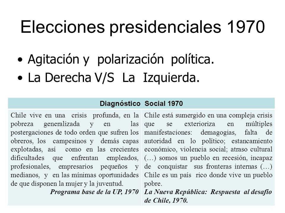 Elecciones presidenciales 1970 Agitación y polarización política. La Derecha V/S La Izquierda. Diagnóstico Social 1970 Chile vive en una crisis profun
