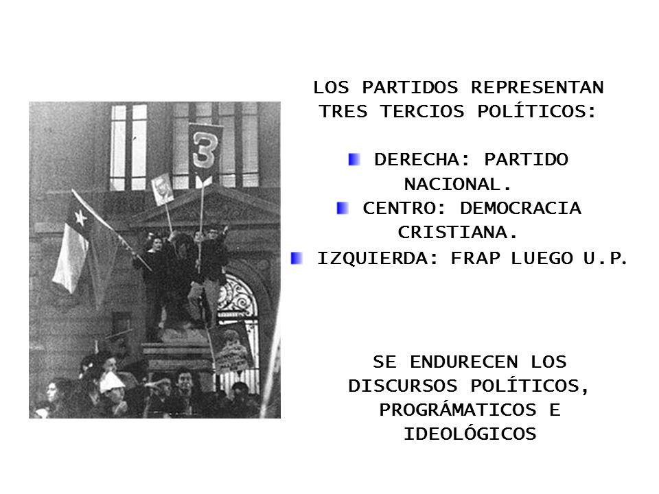 LOS PARTIDOS REPRESENTAN TRES TERCIOS POLÍTICOS: DERECHA: PARTIDO NACIONAL. CENTRO: DEMOCRACIA CRISTIANA. IZQUIERDA: FRAP LUEGO U.P. SE ENDURECEN LOS