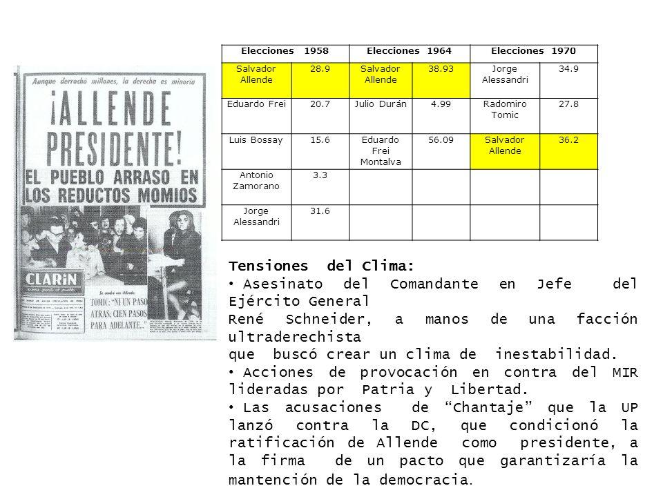 Elecciones 1958Elecciones 1964Elecciones 1970 Salvador Allende 28.9Salvador Allende 38.93Jorge Alessandri 34.9 Eduardo Frei20.7Julio Durán4.99Radomiro