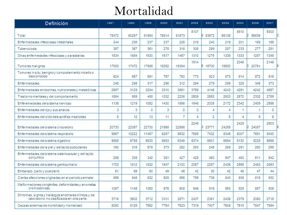 Mortalidad Definición 19971998199920002001200220032004200520062007 Total7847280257819847881481873 8107 98367286138 8610 285639 9300 0 Enfermedades inf