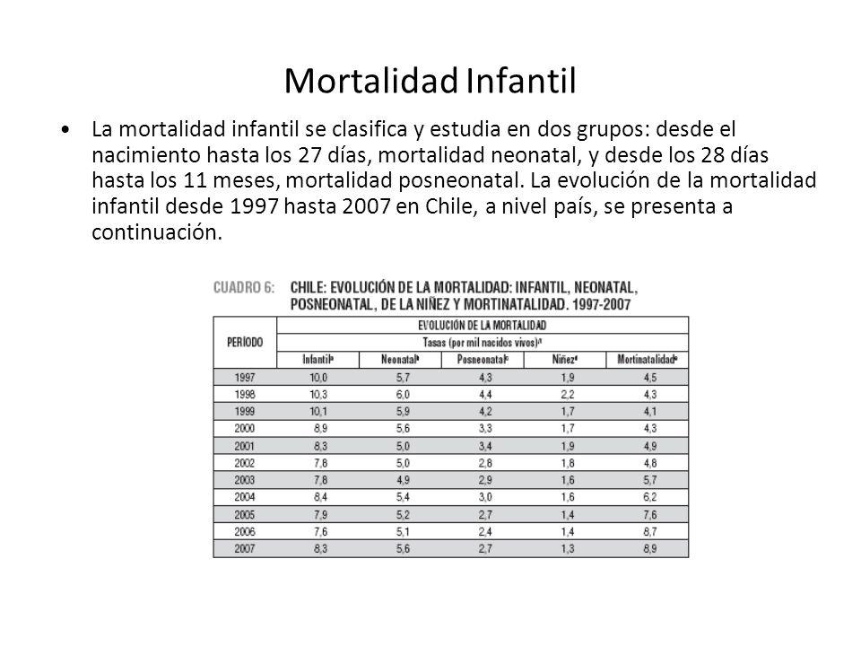 Mortalidad Infantil La mortalidad infantil se clasifica y estudia en dos grupos: desde el nacimiento hasta los 27 días, mortalidad neonatal, y desde l