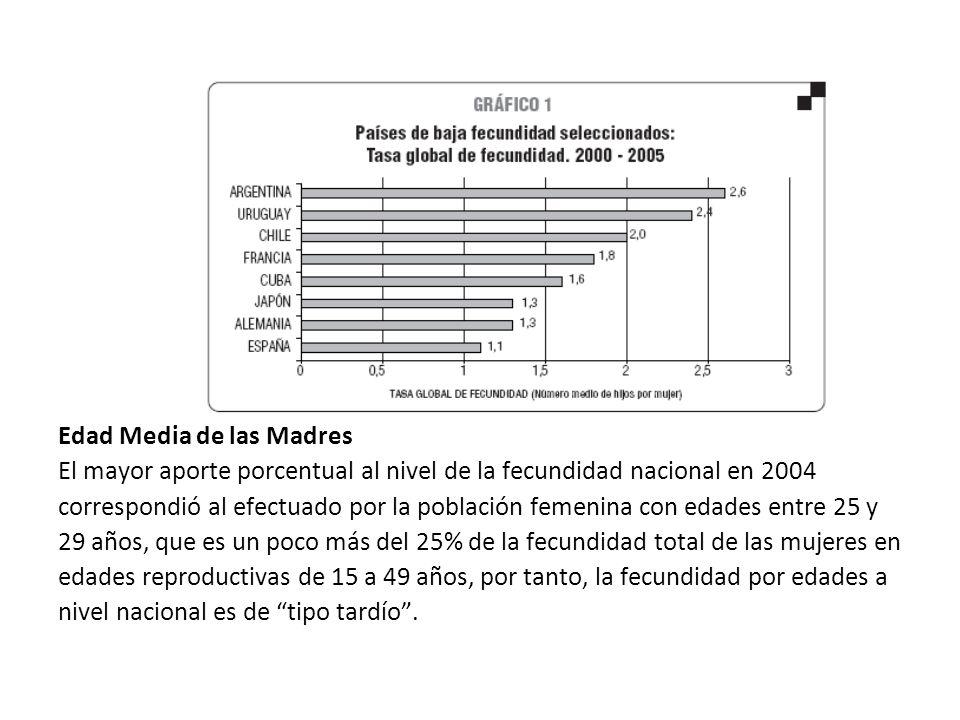 Edad Media de las Madres El mayor aporte porcentual al nivel de la fecundidad nacional en 2004 correspondió al efectuado por la población femenina con