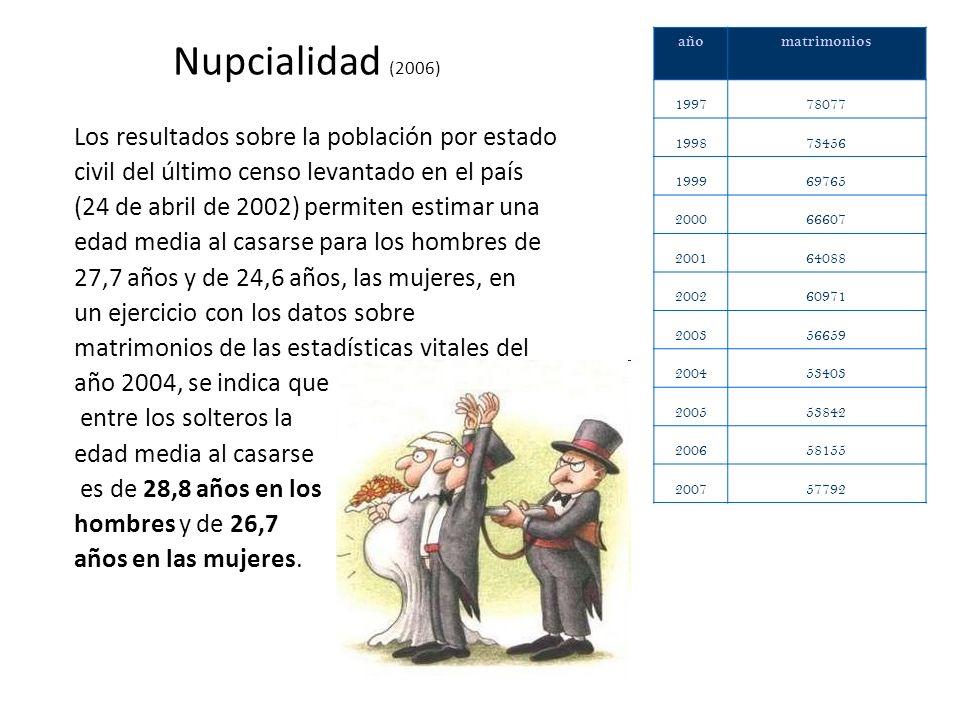 Nupcialidad (2006) Los resultados sobre la población por estado civil del último censo levantado en el país (24 de abril de 2002) permiten estimar una