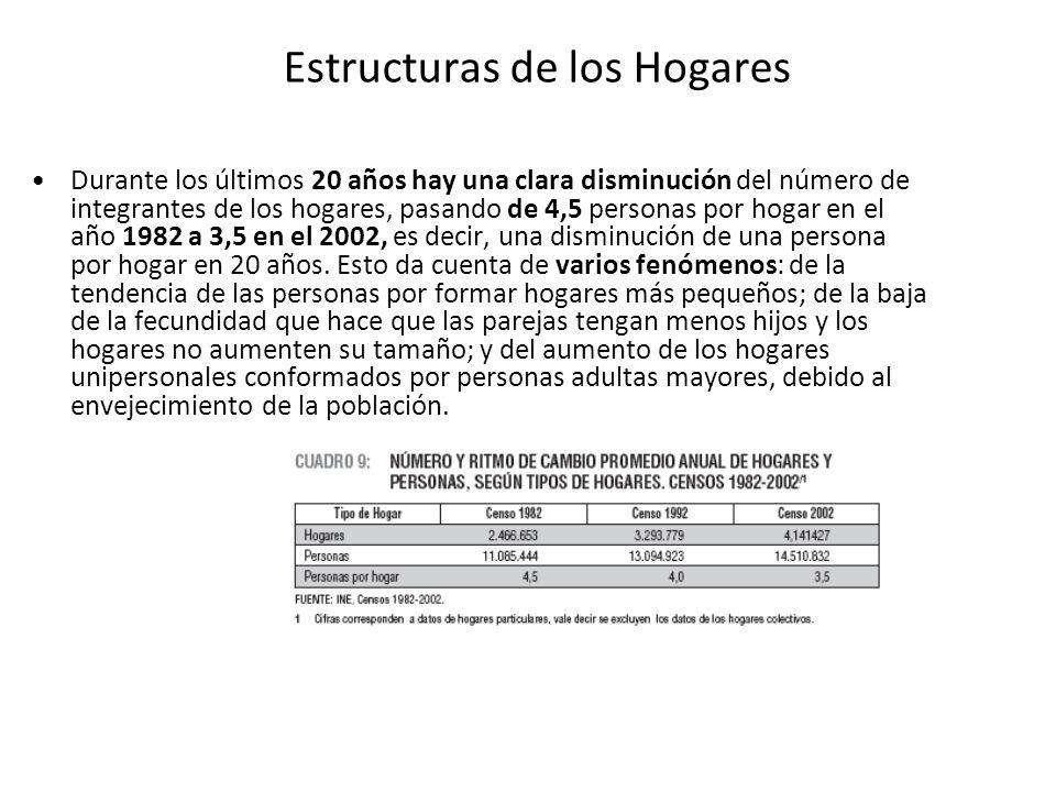Estructuras de los Hogares Durante los últimos 20 años hay una clara disminución del número de integrantes de los hogares, pasando de 4,5 personas por