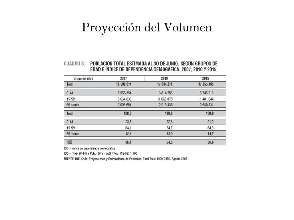 Proyección del Volumen
