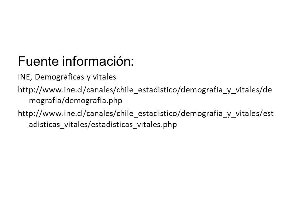 Fuente información: INE, Demográficas y vitales http://www.ine.cl/canales/chile_estadistico/demografia_y_vitales/de mografia/demografia.php http://www
