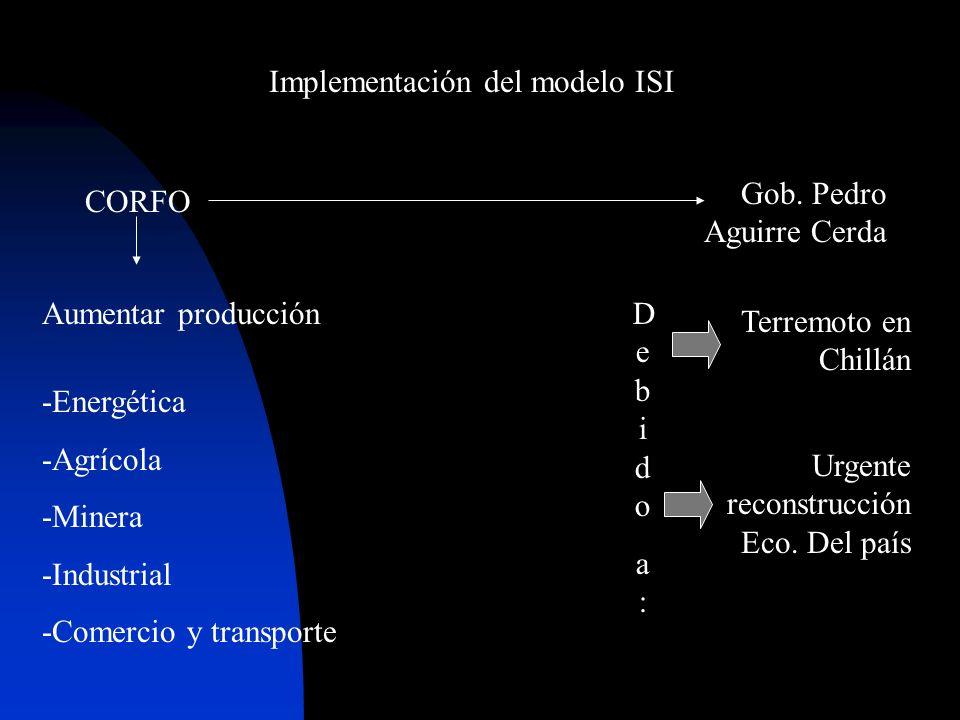 Implementación del modelo ISI -Energética -Agrícola -Minera -Industrial -Comercio y transporte Aumentar producción CORFO Gob. Pedro Aguirre Cerda Terr