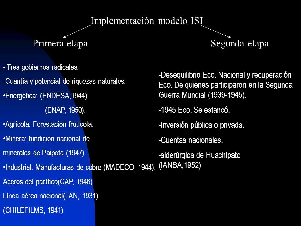 Implementación modelo ISI - Tres gobiernos radicales. -Cuantía y potencial de riquezas naturales. Energética: (ENDESA,1944) (ENAP, 1950). Agrícola: Fo