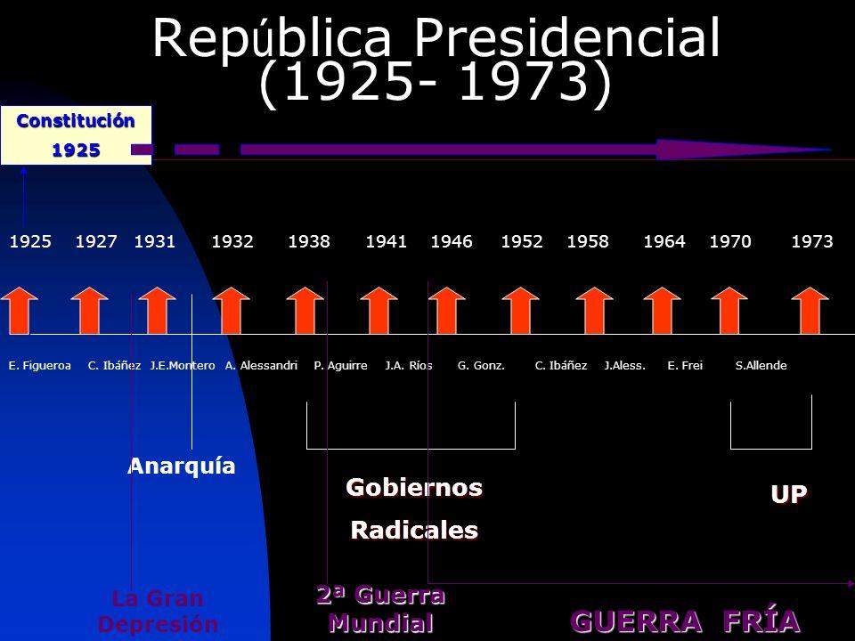 Rep ú blica Presidencial (1925- 1973) E. Figueroa C. Ibáñez J.E.Montero A. Alessandri P. Aguirre J.A. Ríos G. Gonz. C. Ibáñez J.Aless. E. Frei S.Allen