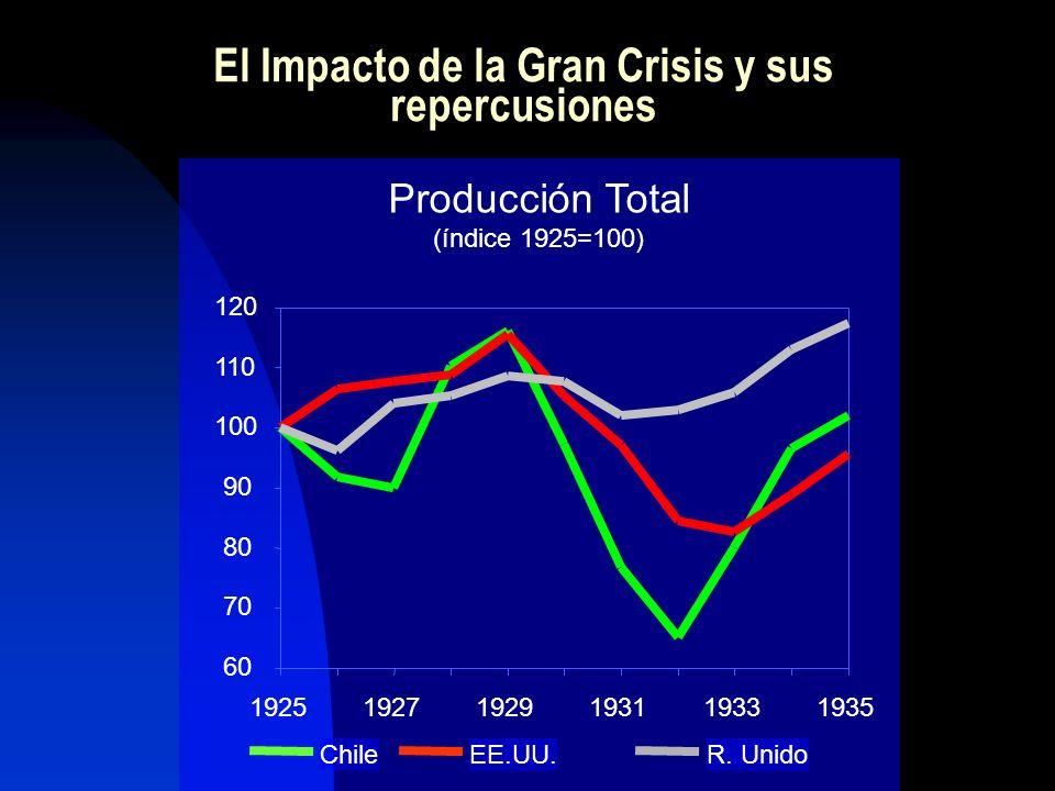 Producción Total (índice 1925=100) ChileEE.UU.R. Unido 60 70 80 90 100 110 120 192519271929193119331935 El Impacto de la Gran Crisis y sus repercusion
