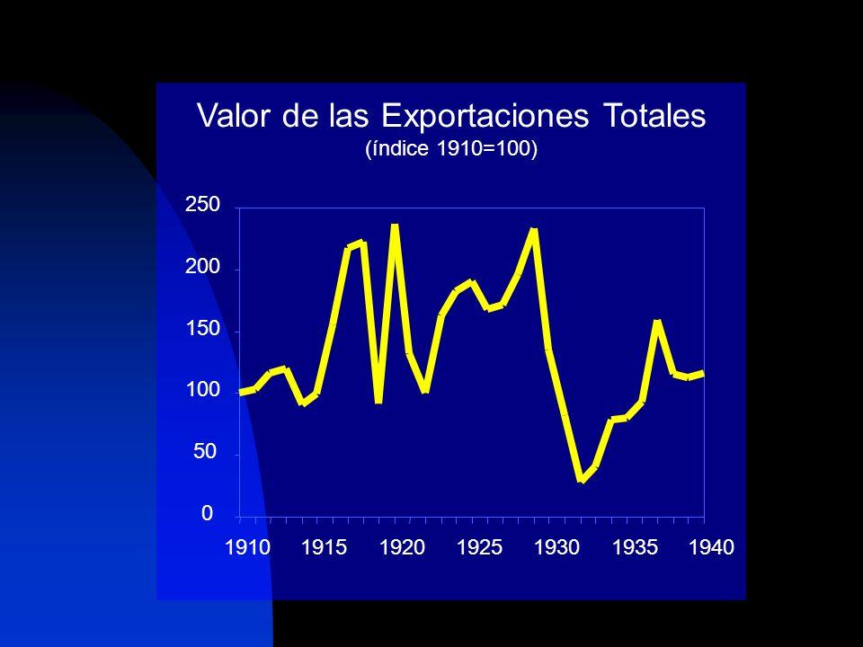 Valor de las Exportaciones Totales (índice 1910=100) 0 50 100 150 200 250 1910191519201925193019351940