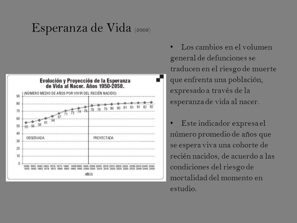 Esperanza de Vida (2009) Los cambios en el volumen general de defunciones se traducen en el riesgo de muerte que enfrenta una población, expresado a través de la esperanza de vida al nacer.