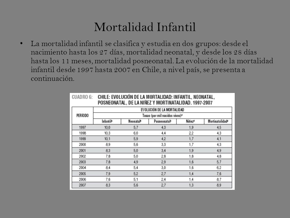 Mortalidad Infantil La mortalidad infantil se clasifica y estudia en dos grupos: desde el nacimiento hasta los 27 días, mortalidad neonatal, y desde los 28 días hasta los 11 meses, mortalidad posneonatal.