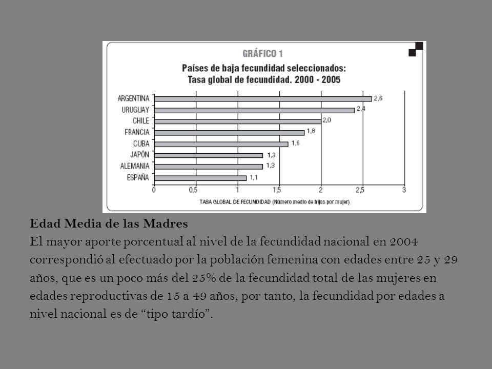 Edad Media de las Madres El mayor aporte porcentual al nivel de la fecundidad nacional en 2004 correspondió al efectuado por la población femenina con edades entre 25 y 29 años, que es un poco más del 25% de la fecundidad total de las mujeres en edades reproductivas de 15 a 49 años, por tanto, la fecundidad por edades a nivel nacional es de tipo tardío.