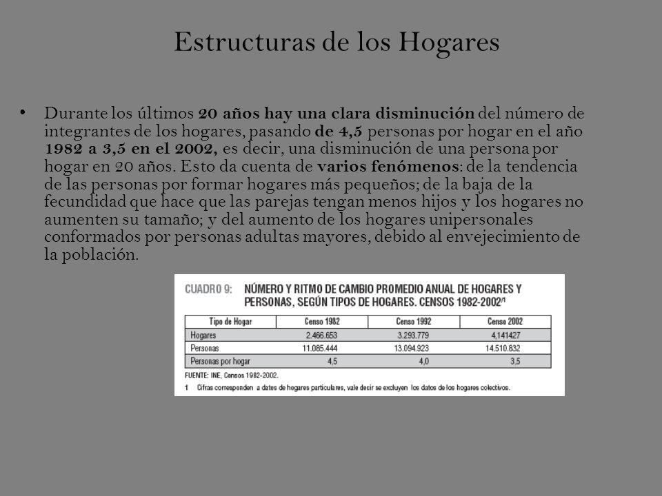 Estructuras de los Hogares Durante los últimos 20 años hay una clara disminución del número de integrantes de los hogares, pasando de 4,5 personas por hogar en el año 1982 a 3,5 en el 2002, es decir, una disminución de una persona por hogar en 20 años.