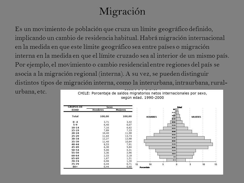 Migración Es un movimiento de población que cruza un límite geográfico definido, implicando un cambio de residencia habitual.