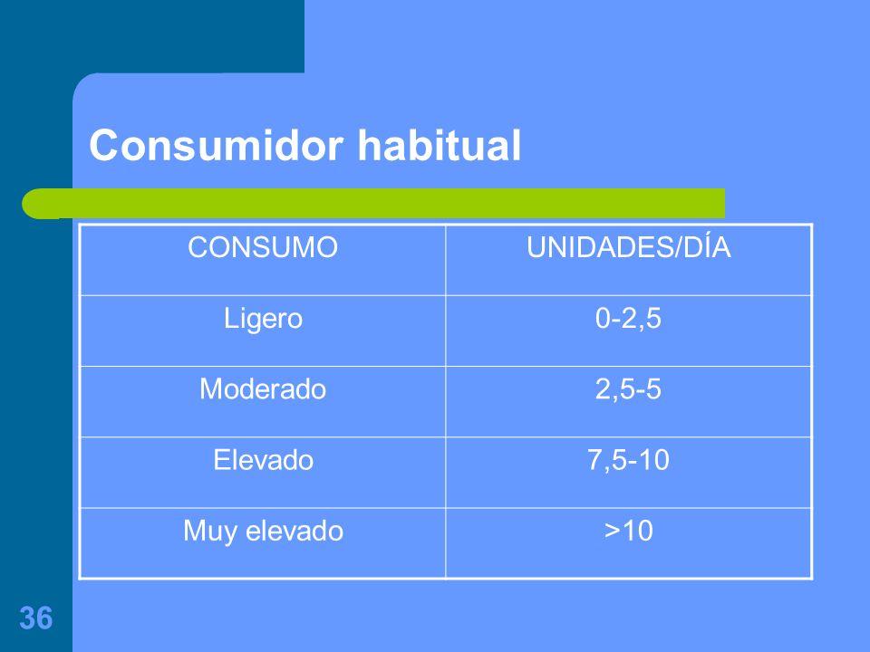 36 Consumidor habitual CONSUMOUNIDADES/DÍA Ligero0-2,5 Moderado2,5-5 Elevado7,5-10 Muy elevado>10