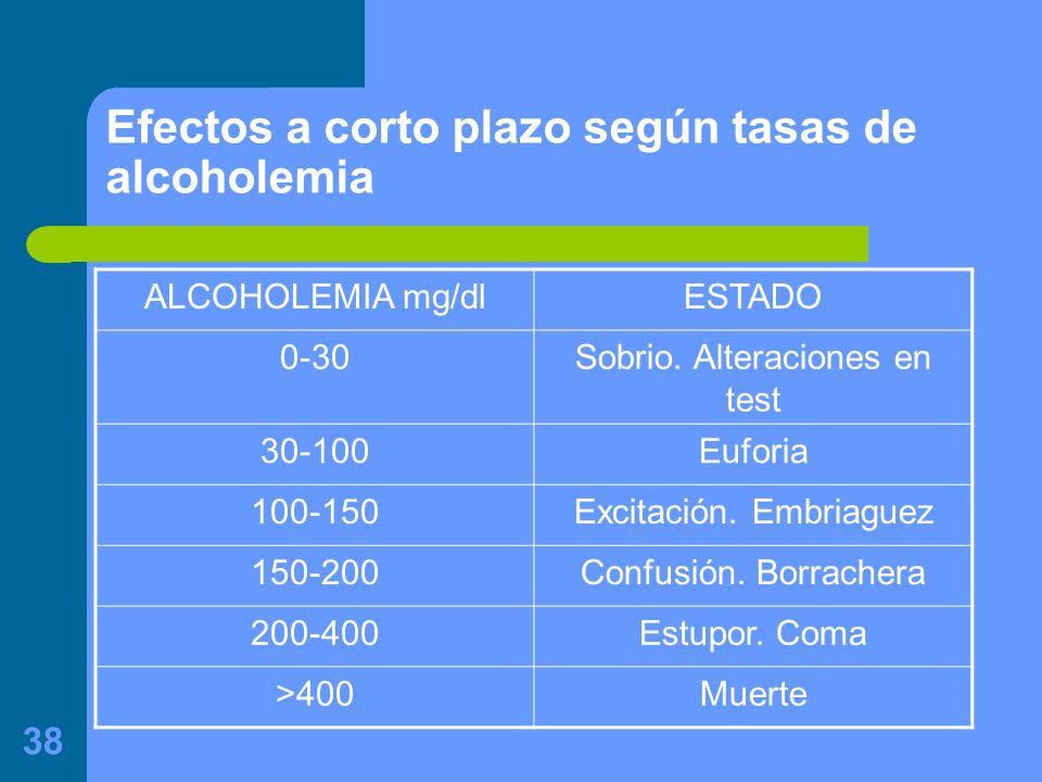 38 Efectos a corto plazo según tasas de alcoholemia ALCOHOLEMIA mg/dlESTADO 0-30Sobrio.